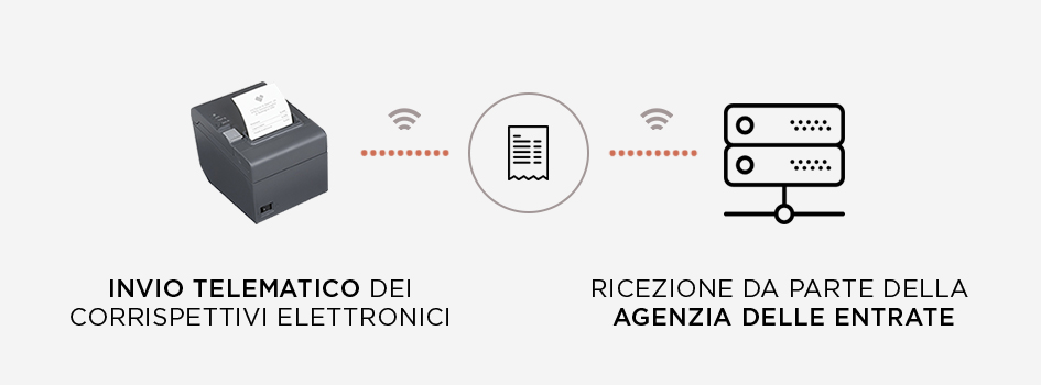 registratore telematico RT connesso ad internet