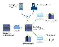 Quali sono i vantaggi di un centralino telefonico Voip ?