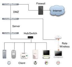 Progettazione dell'infrastruttura informatica dei piccoli uffici